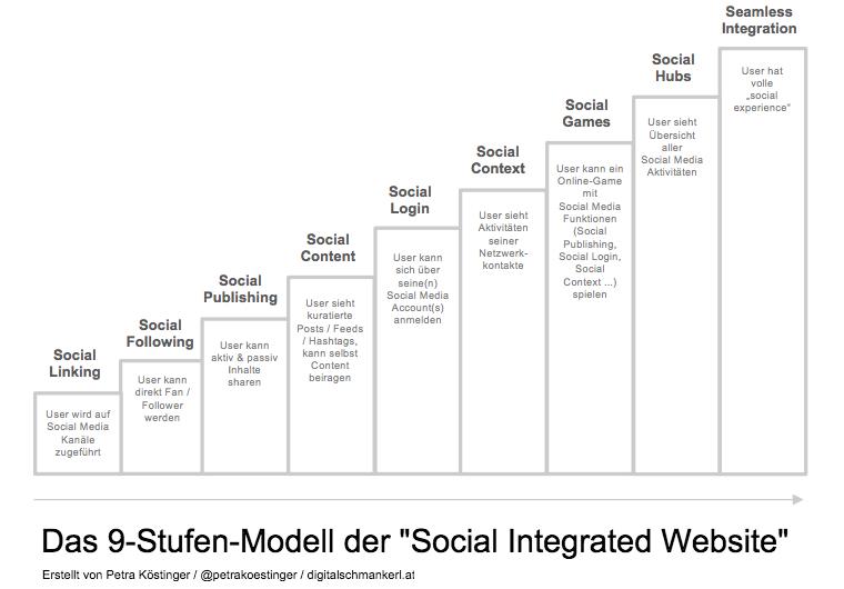 Stufenmodell Social Integrated Website